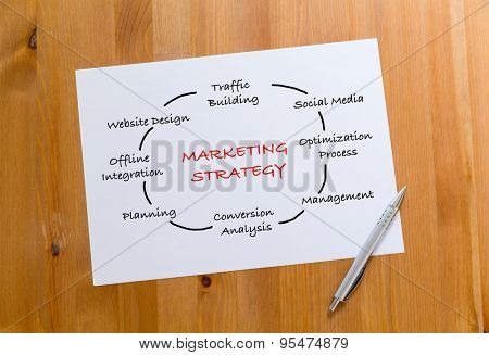 White paper draft showing the hand draft of marketing Strategy concept