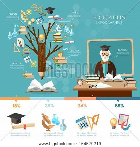 Education infographic. Tree of knowledge. Professor in a school class. Open book of knowledge back to school. Education infographic elements effective modern education design template.