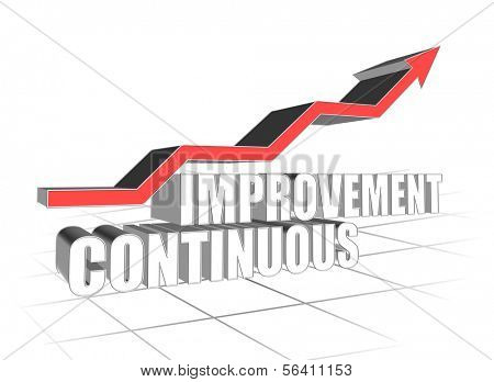 3d illustration of continuous improvement concept