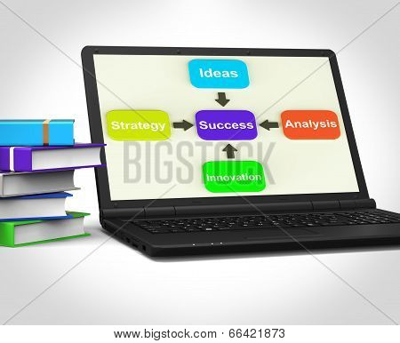Success Laptop Means Progress Accomplishing And Strategy