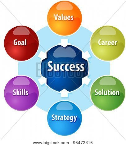 Business strategy concept infographic diagram illustration of success components requirements
