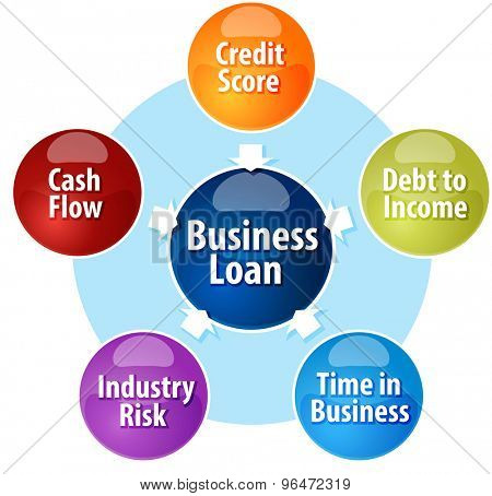 Business strategy concept infographic diagram illustration of Business Loan input components