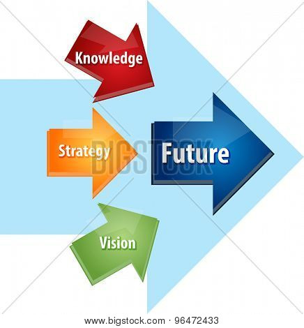 Business strategy concept infographic diagram illustration of Future planning knowledge strategy vision