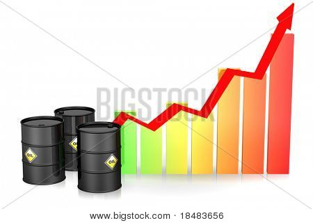 Illustration of three black barrels of oil by a colorful bar graph with a red arrow showing an incline