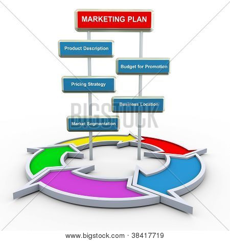 3D Marketing Plan And Flow Diagram