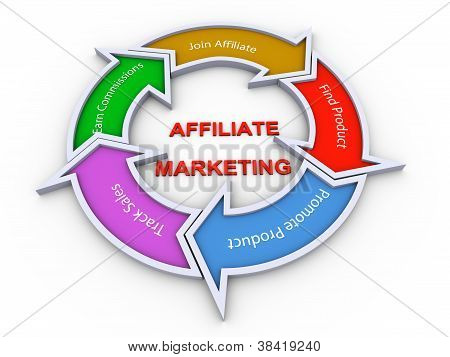 Affiliate Marketing Flowchart