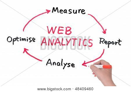 Web Analytics Diagram