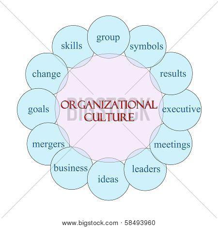 Organizational Culture Circular Word Concept