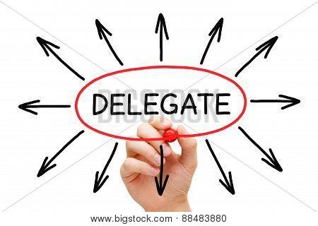 Delegate Arrows Concept