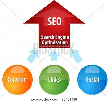 Business strategy concept infographic diagram illustration of  Search Engine Optimization