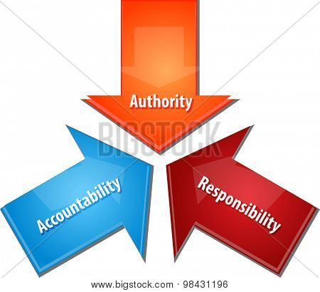 Business strategy concept infographic diagram illustration of Authority  Acountability Responsibility,