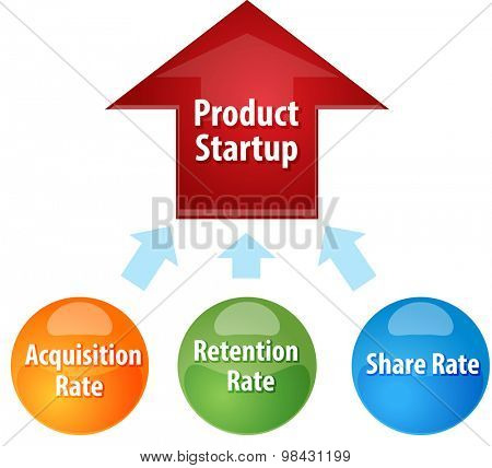 Business strategy concept infographic diagram illustration of  Product Startup success