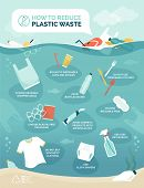 How To Reduce Plastic Pollution In Our Oceans Infographic With Floating Objects Polluting Water, Sus poster