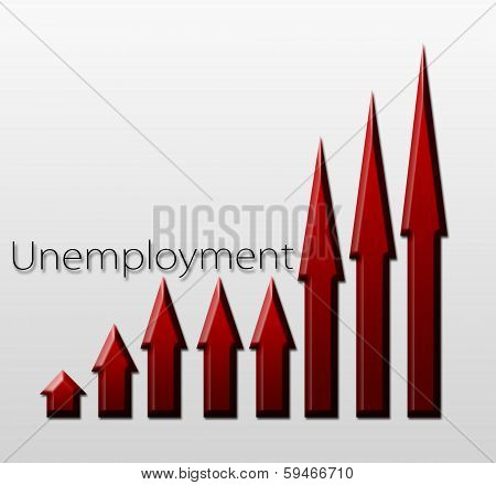 Chart Illustrating Unemployment Growth, Macroeconomic Indicator