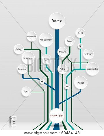 Business plan tree.Time line.