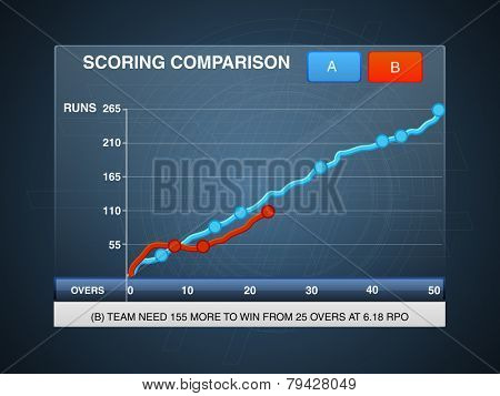Cricket scoring comparison graph on hi-tech blue background.