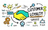 pic of tool  - Customer Loyalty Service Support Care Trust Tools Concept - JPG