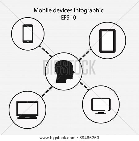 Infographic Mobile Devices