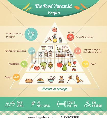 The Vegan Food Pyramid