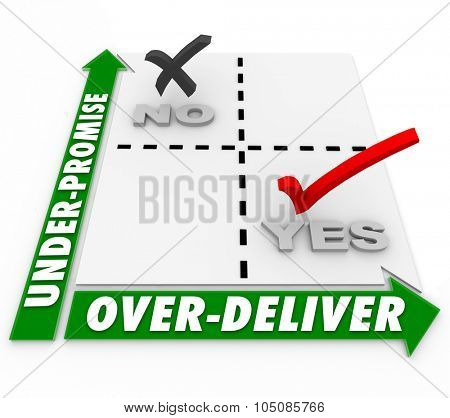 Under-Promise and Over-Deliver words on matrix for strategy to meet or exceed expectation and goal