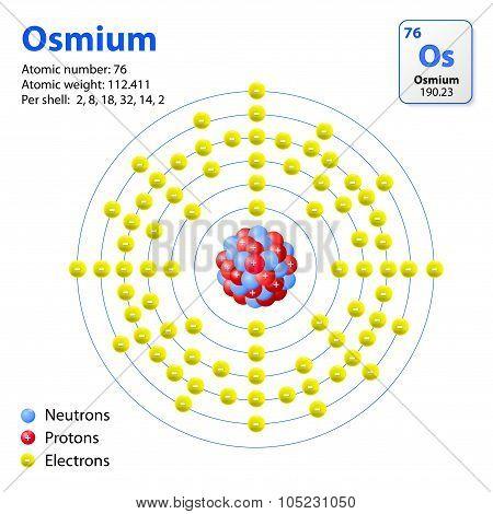 Osmium Atom