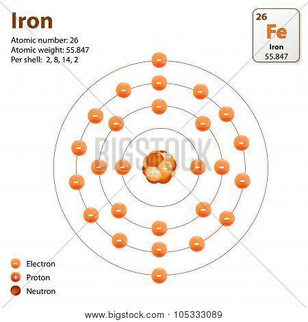 Iron. Atom Structure