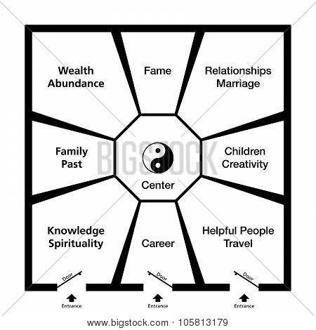 Feng Shui Bagua Trigrams Room Classification