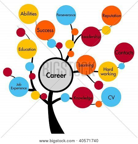Career Concept Tree