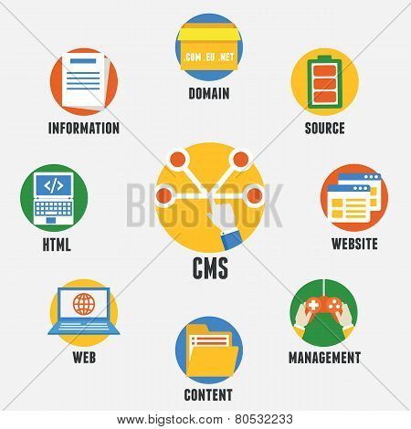 Concept Of Content Management System