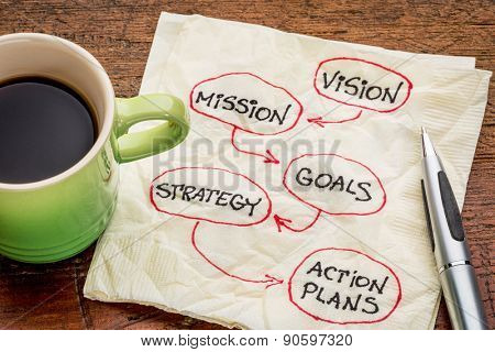 vision, mission, goals, strategy and action plans - diagram sketch on a napkin with cup of espresso coffee
