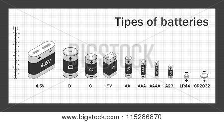 scheme kinds of batteries