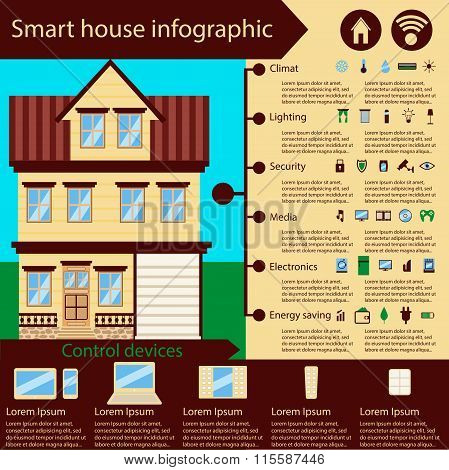 Smart house infographic