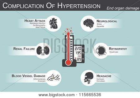 Complication Of Hypertension
