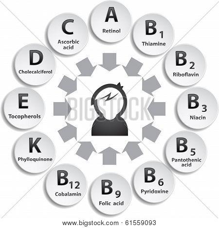 Vitamins in circle