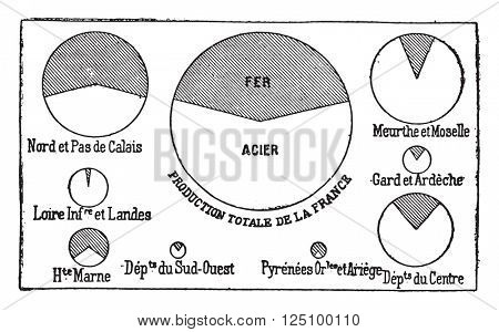 Comparative production of iron and steel in France 1896v, vintage engraved illustration. Industrial encyclopedia E.-O. Lami - 1875.