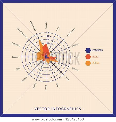 Multicolored editable radar chart template for estimated, ideal, actual values in different countries