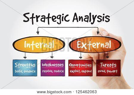 Hand Writing Strategic Analysis Flow Chart