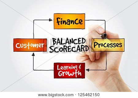 Hand Writing Balanced Scorecard Perspectives