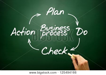 Business Process Control