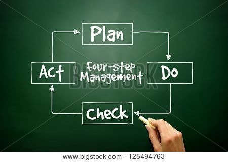 Hand Drawn Pdca Four-step Management Method For Presentations And Reports, Control And Continuous Im