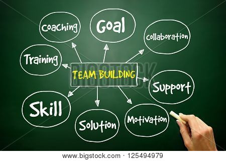 Hand Drawn Team Building Mind Map, Business Concept ..