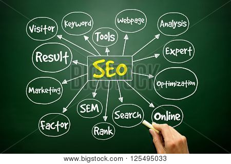 Hand Drawn Search Engine Optimization (seo) Mind Map, Business Concept ..