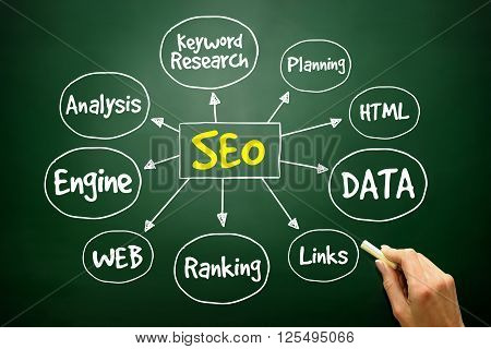 Hand drawn SEO - Search Engine Optimization mind map business concept on blackboard