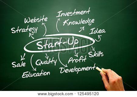 Start Up Idea Diagram Vector Concept Illustration, Chart Shapes