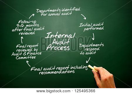 Internal Audit Process Flow Chart, Presentation Background..