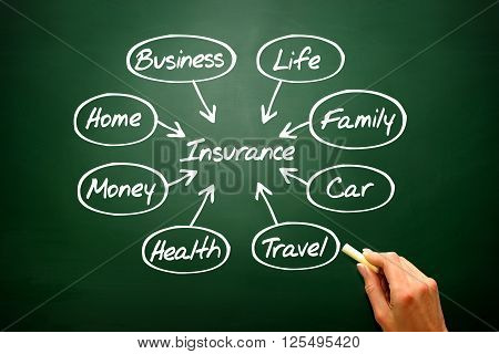 Insurance Concept Vector Flow Chart, Presentation Background..