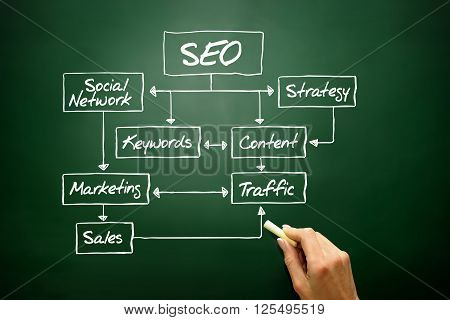 Seo Flow Chart Concept, Business Strategy..