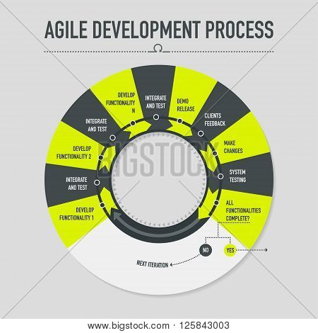 Infographic with agile development process on dark grey background