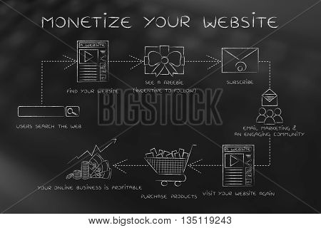 Monetize Your Website, Step By Step Chart