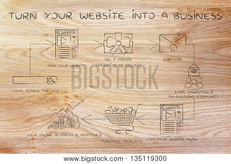 Turn Your Website Into A Business, Step By Step Chart